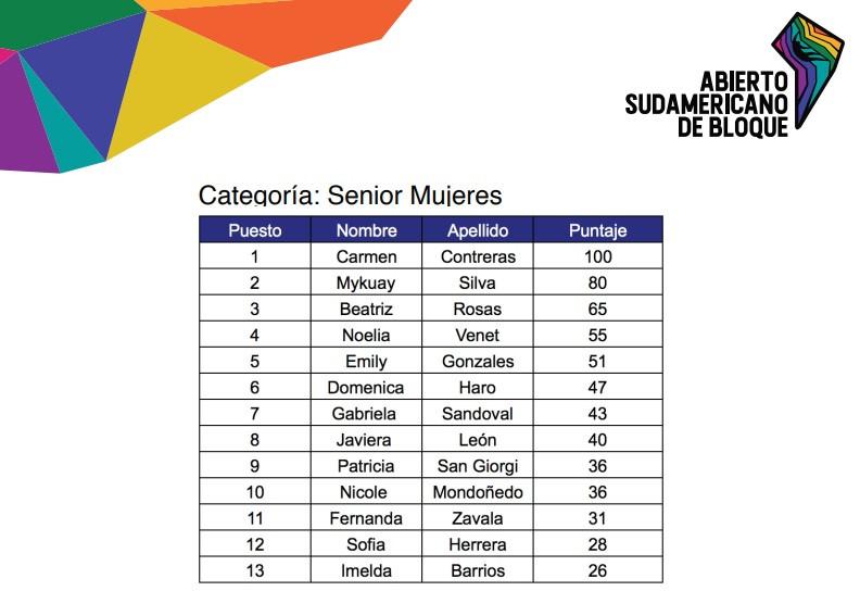 resultados senior mujeres